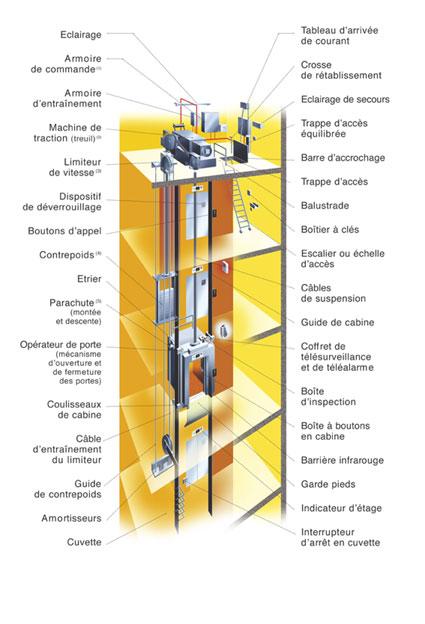 Copas ascenseurs Mise en conformité SAE